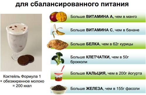Как сделать для себя правильное питание